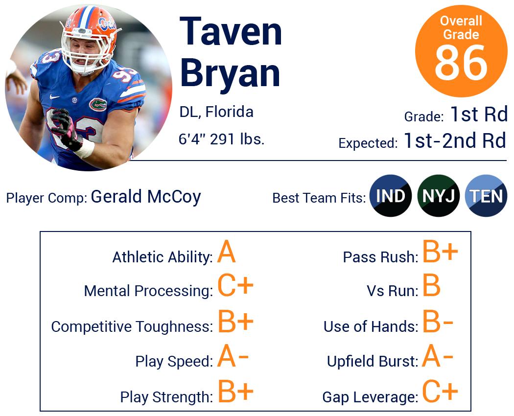 027f8eb6e Full Taven Bryan Scouting Report